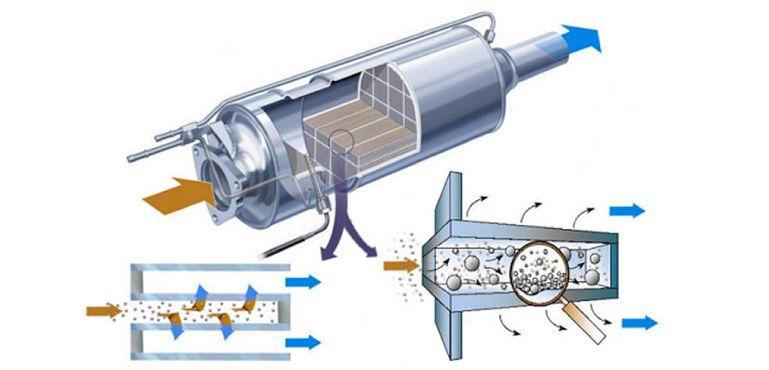 Limpieza de Filtros de Partículas